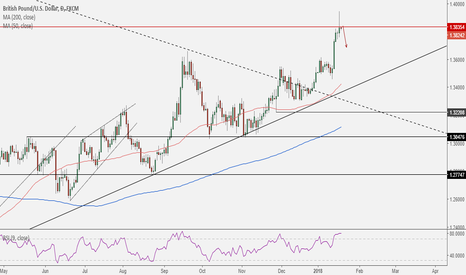 GBPUSD: GBPUSD: Hit resistance and rejected