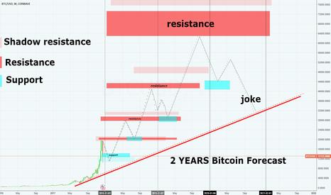 BTCUSD: 2 YEARS bitcoin forecast