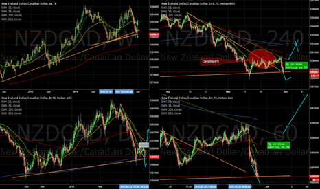 NZDCAD: Continuation on the ever lasting uptrend?
