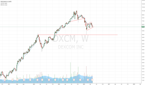 DXCM: DXCM looks like a short candidate