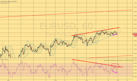 EURUSD: First try to SHORT for a longer Period