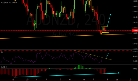 AUDNZD: AUDNZD Weekly Outlook 26-30 Jun