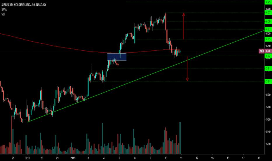 SIRI: SIRI: Keep a close watch for price movements >6.00