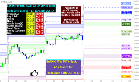 BANKNIFTY: BANKNIFTY: FUT+ Spot, At a Glance for Trade Date 11th Oct 2017.