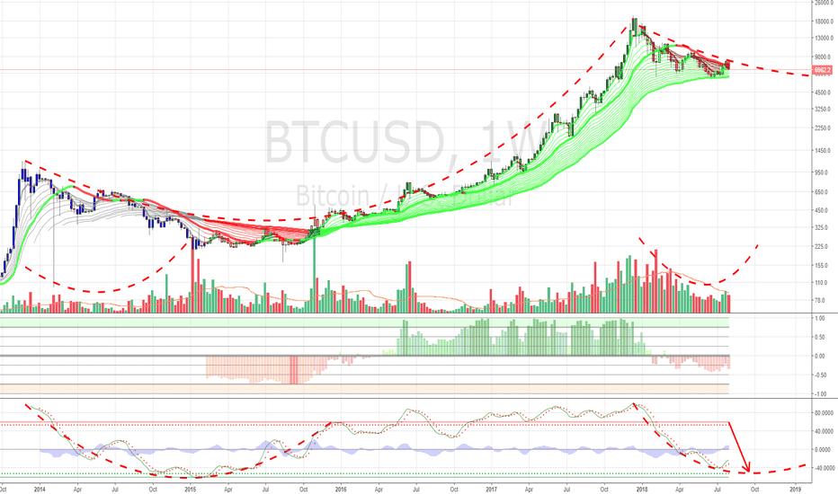 BTCUSD: BTC/USD If History Repeats Itself $BTC #BTC