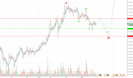 EURJPY: Short term buy idea.