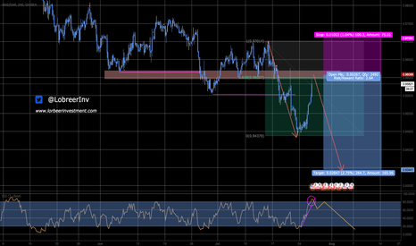 USDCHF: Looking for High Reward low Risk Trend Trade?