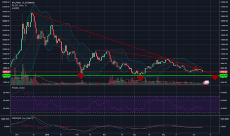 BTCUSD: BTC mid 6000s stil in play