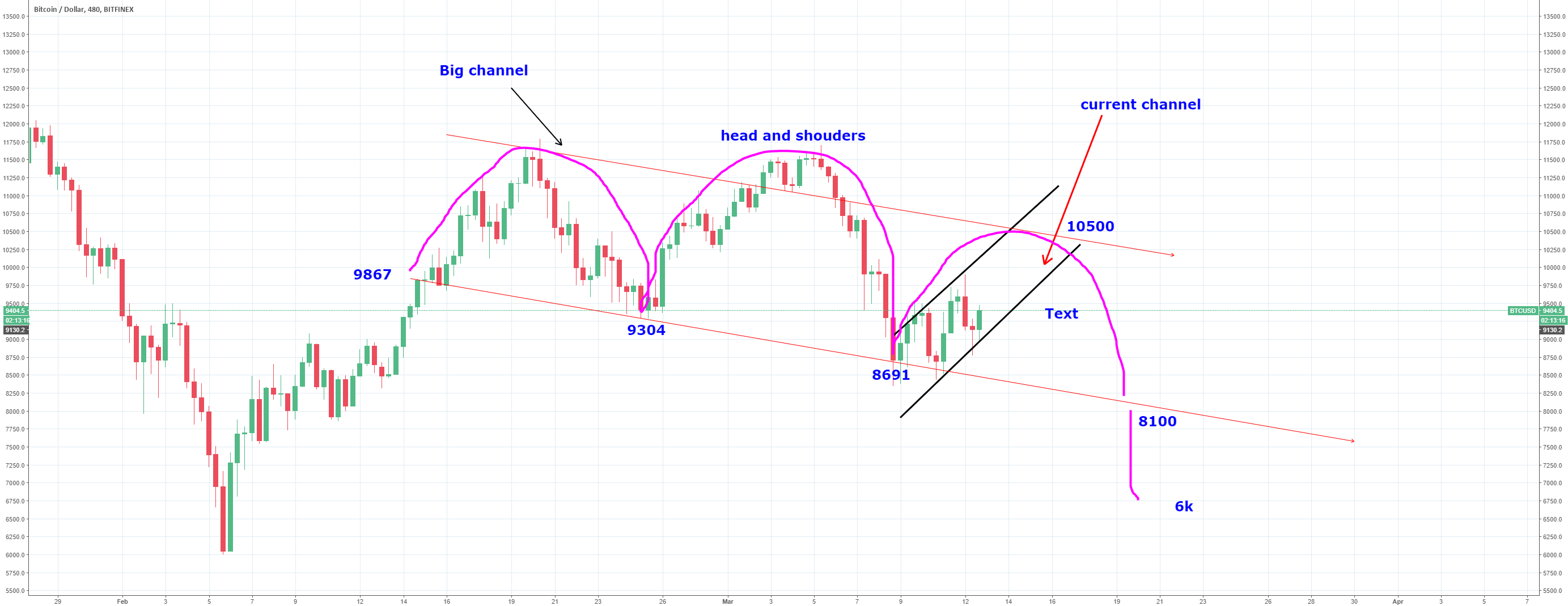 inside  a small channel in a head and shoulders in a big channel
