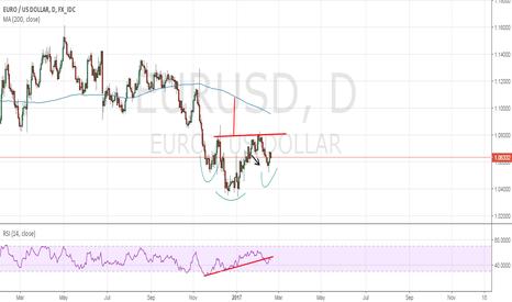 EURUSD: El Euro