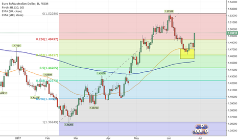 EURAUD: Long EURAUD Longterm Based on 4H, 1D + 1W Charts for 300 PIPS!