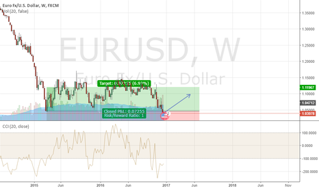 EURUSD: EURUSD Long, buy on weekly chart, strong signal