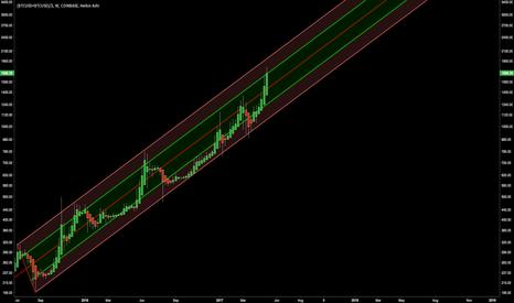 (BTCUSD+BTCUSD)/2: Bitcoin pitchfork for 1broker price levels