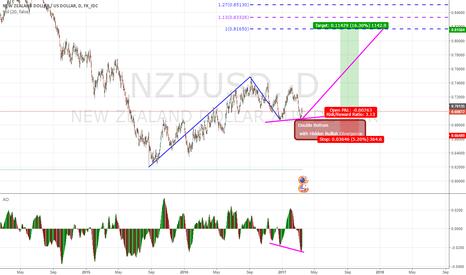 NZDUSD: Double Bottomg & Hidden Divergency