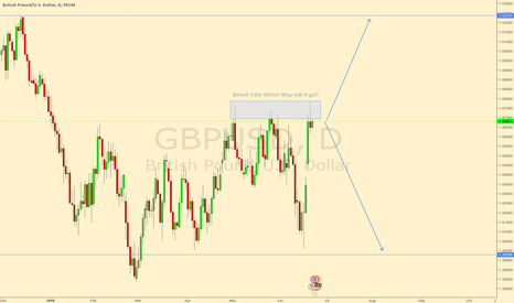 GBPUSD: GBPUSD Double Top Daily