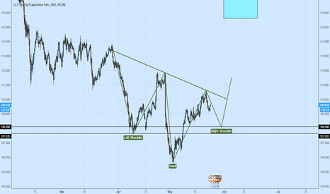 USDJPY: Potential H&S in formation - waiting for breakout
