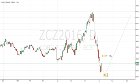 ZCZ2016: CBoT corn long play in the making.
