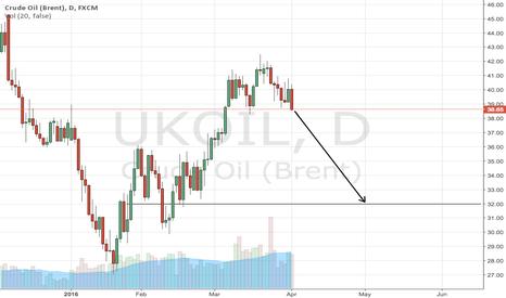 UKOIL: Short crude oil