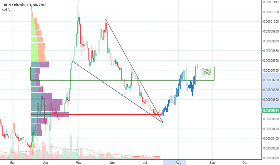 TRXBTC: Tron out of the wedge.