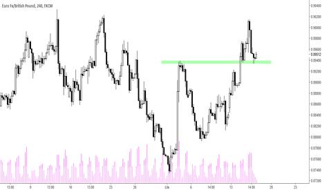EURGBP: EUR/GBP - powrót do wzrostów?