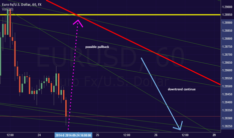 EURUSD: Possible pullback at EU
