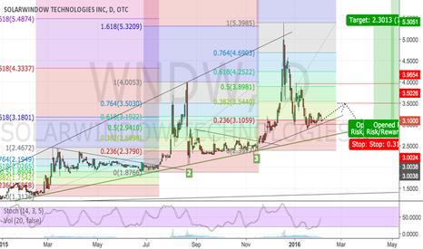 WNDW: WNDW - one to keep an eye on around $3
