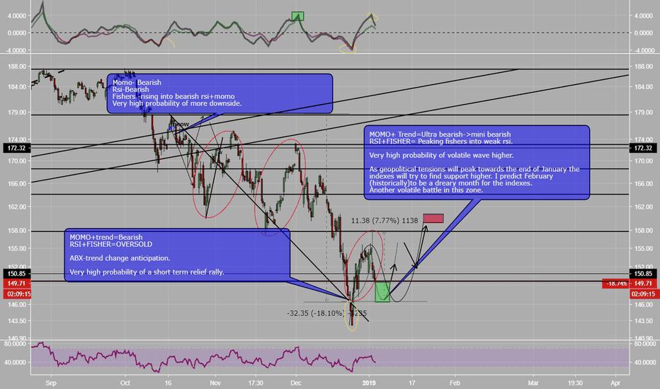 QQQ: QQQ-Market analysis(short term view)