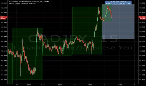 CADJPY: йена вниз кад верх