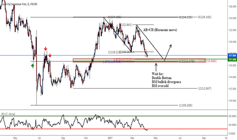 EURJPY: Potential Long opportunity EURJPY