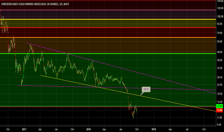 NUGT: NUGT: 10000% sure and locked. This is heading higher and more.