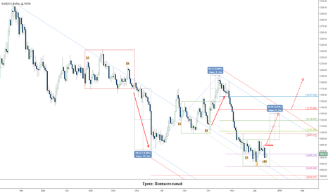 XAUUSD: Историческое заседание ФРС США
