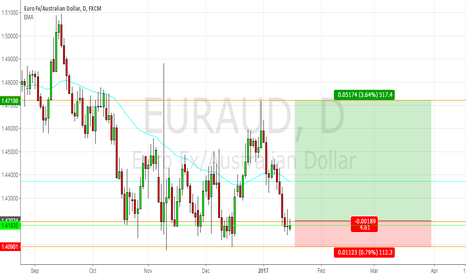 EURAUD: EURAUD - 1.4159 has not been cleared yet, and offering good supp