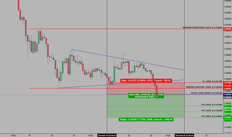 XRPUSD: XRPUSD - SETUP - WEEKLY CONTINUATION - 22 JUNE