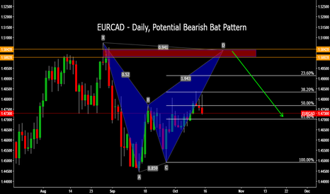 EURCAD: EURCAD - Daily, Potential Bearish Bat Pattern