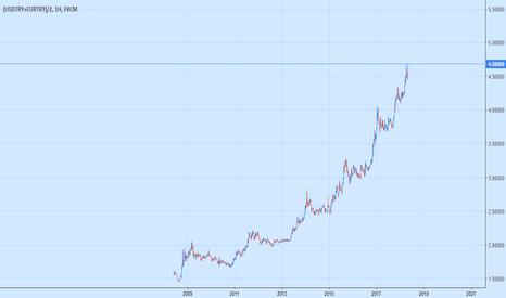 (USDTRY+EURTRY)/2: Bu bir Bitcoin mi Bir Ülkenin Parası mı? Nasıl Olur ? ? ? ? ? ?