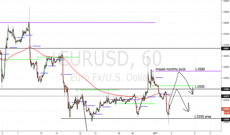 EURUSD: Sell Range Highs... If You Like Money!