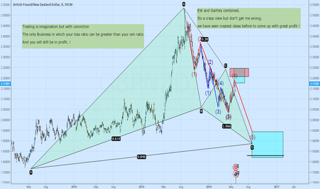 GBPNZD: Potential Elliot Wave setup with Gartley formation