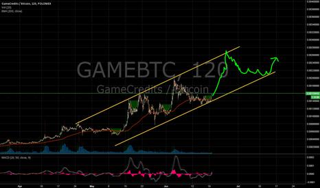GAMEBTC: GAMEBTC - repeatable pattern bull channel play