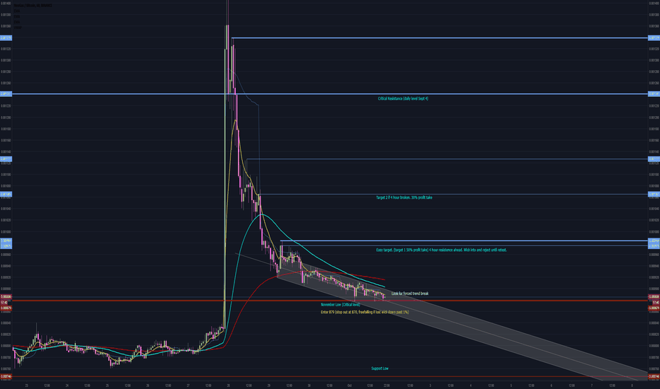 GASBTC: Gas fining support, Confirmation of entry. (GAS/BTC)