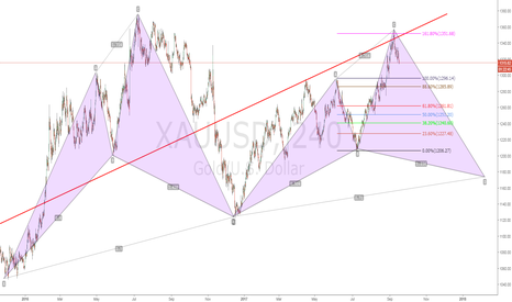XAUUSD: XAUUSD Communication time