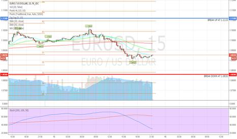 EURUSD: EURUSD: Break levels