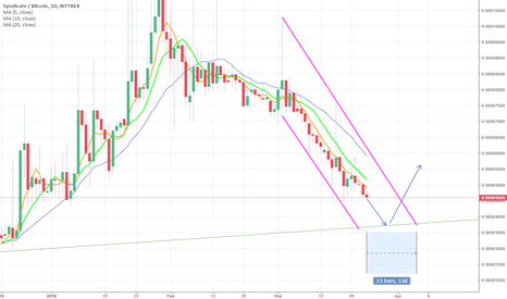 SYNXBTC: Supported break-out for SYNX