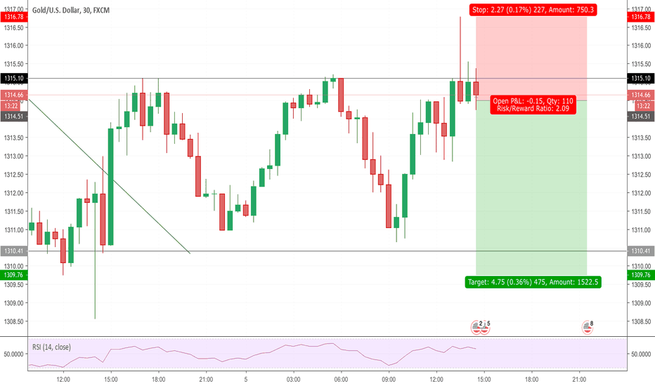 XAUUSD: Trading idea: SELL GOLD rejection at 1315