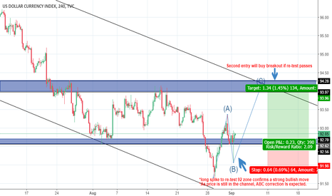 DXY: ABC wave in the channel, going long