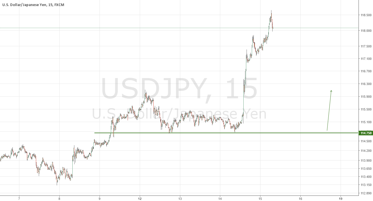 USDJPY Amazing Buying Opportunity