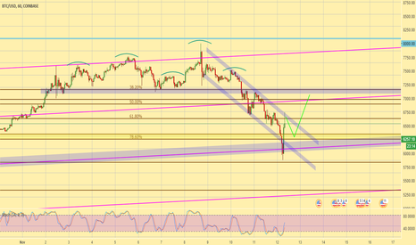 BTCUSD: BTCUSD : looking to buy the retest of 6000 zone
