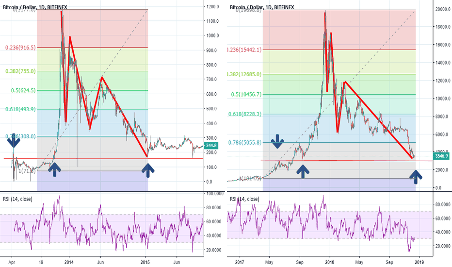 BTCUSD: The truth about the BTC