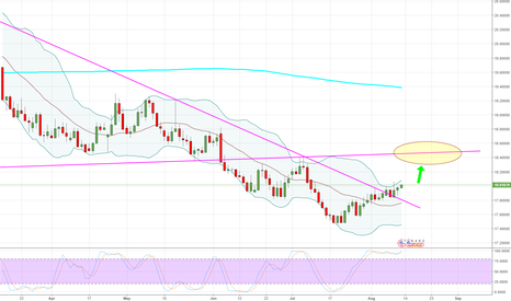 USDMXN: USDMXN - Daily - If anybody trades this...