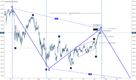 JP225USD: Nikkei Long Term Projection