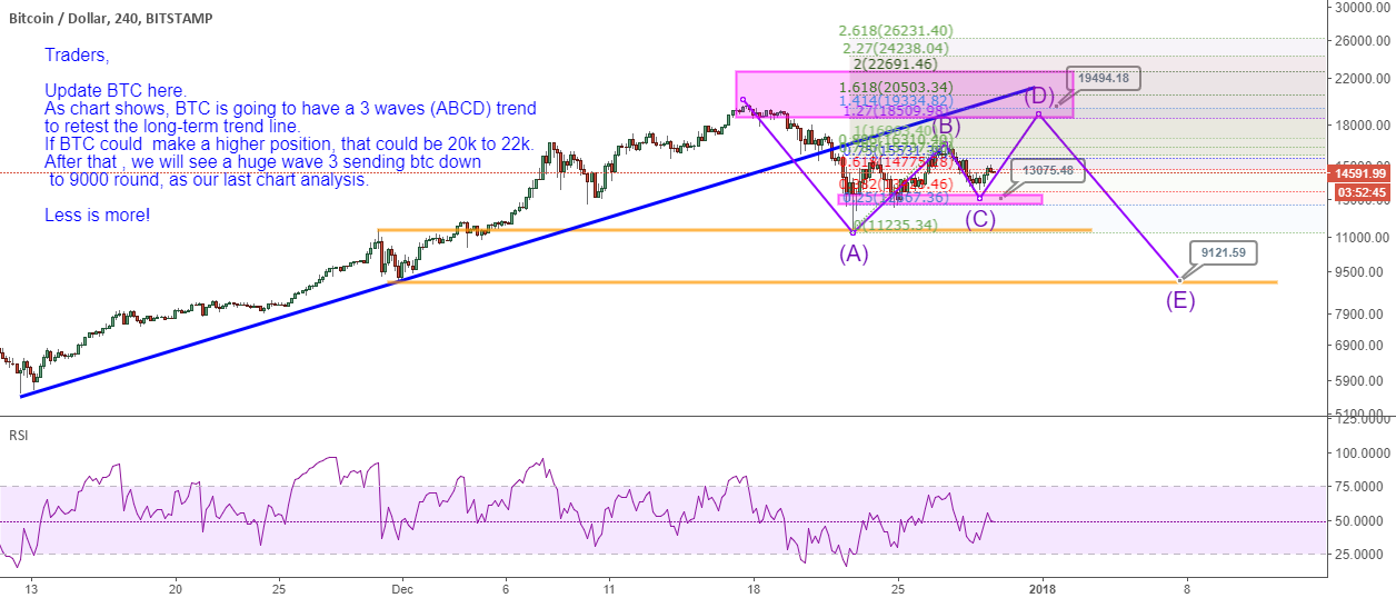 Update BTC analysis